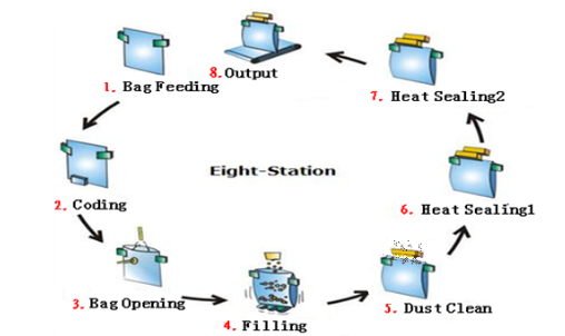 Automatic Rotary Packing machine working process